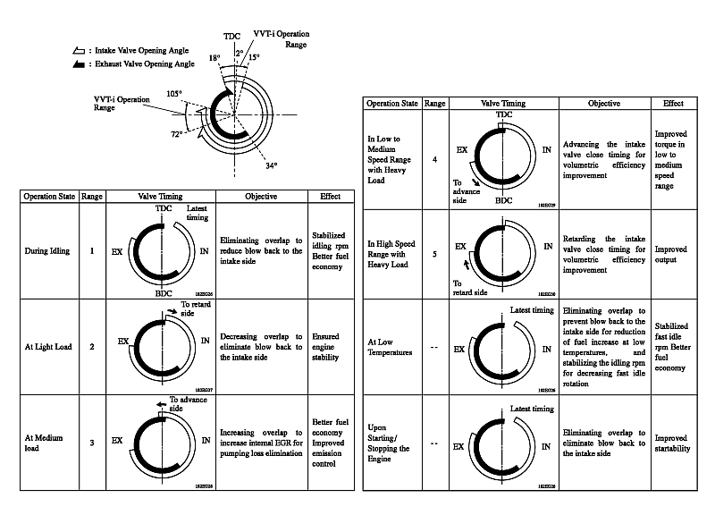petrol valve timing diagram  petrol  free engine image for